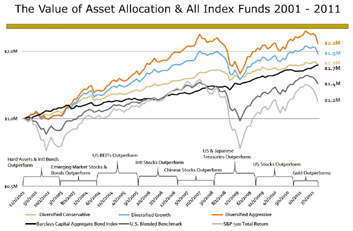 asset classes allocation and index funds