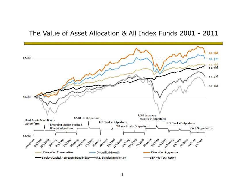 asset allocation index funds Vanguard's framework for constructing diversified index is not an exact representation asset allocation or mix of funds will meet your investment objectives.